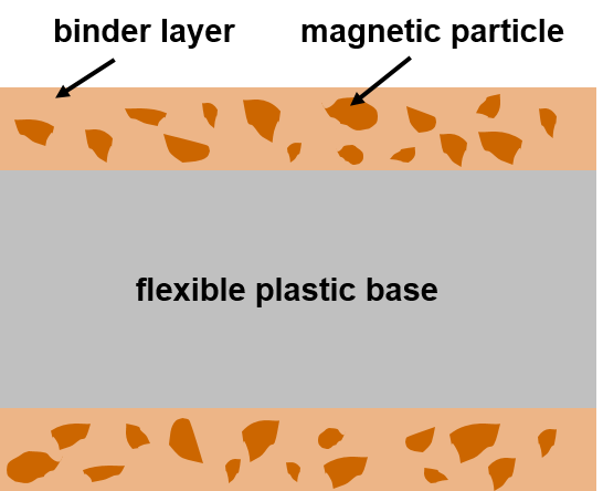 Floppy disk or diskette cross-section structure. The polyester base layer makes up most of the thickness and is coated on both sides with a binder layer containing magnetic oxide particles.