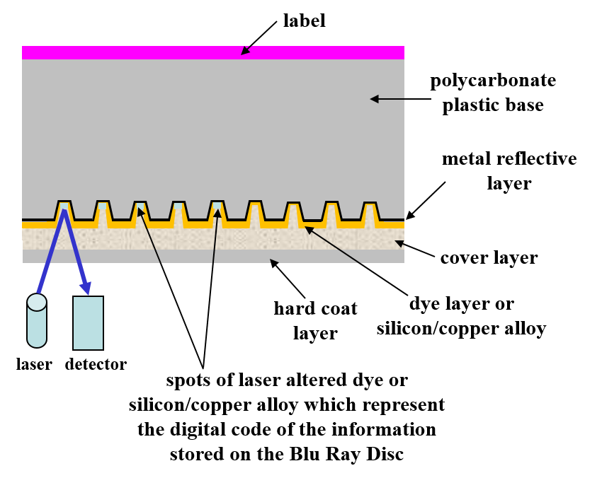 BD-R or recordable Blu-ray disc cross-section schematic showing the individual disc layer. The data storage layer is either a dye or silicon/copper alloy.