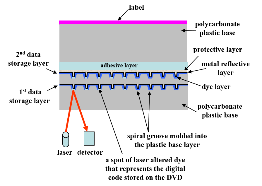 A schematic cross-section of a dual layer DVD-R disc showing the first and second data storage or recordable dye layers. Both layers are recordable and readable from the same side of the disc.