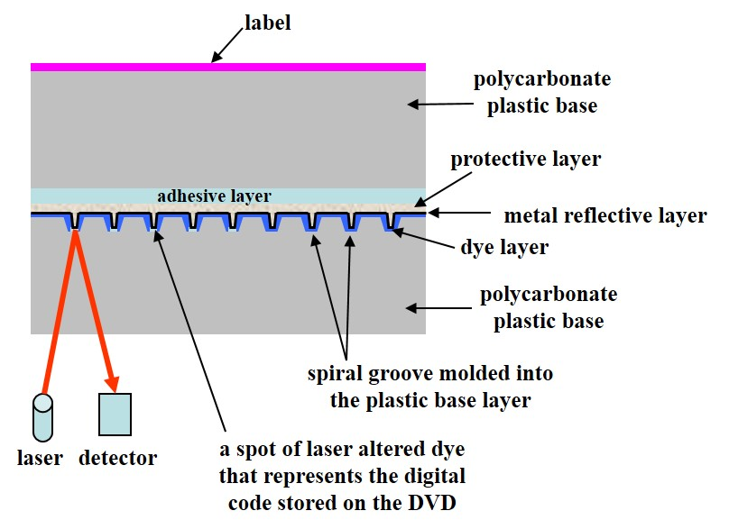 A schematic cross-section of a single layer DVD-R disc showing the various layers such as the polycarbonate base, dye layer, metal reflective layer, adhesive layer, top dummy disc, and label.
