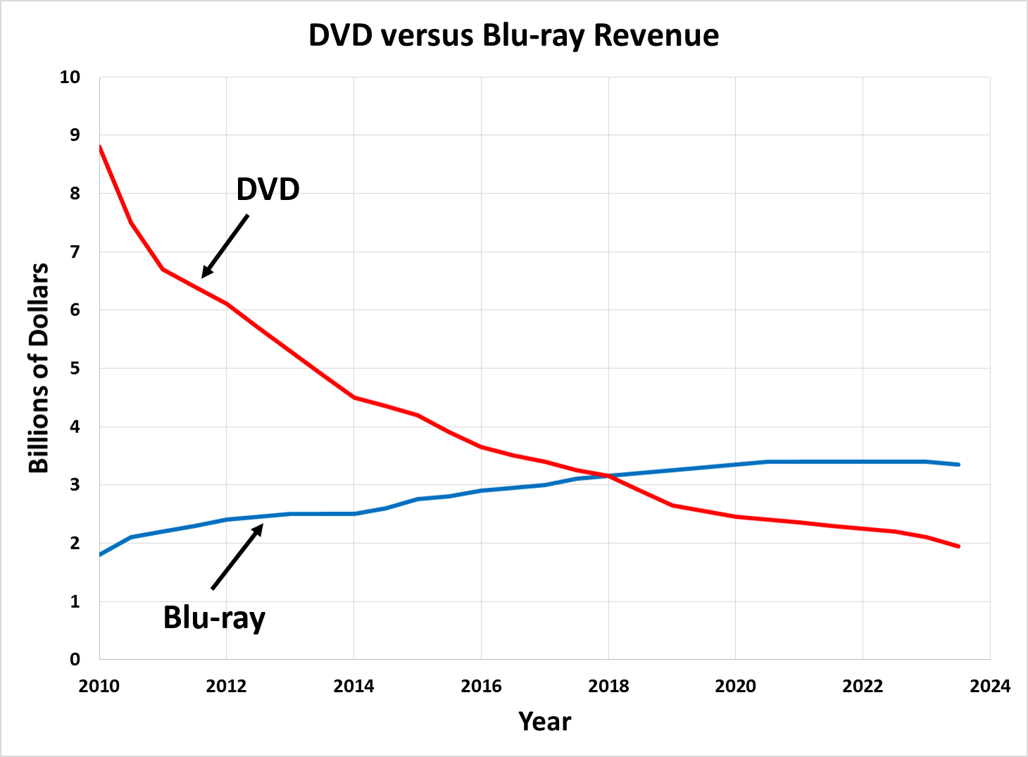 DVD versus Blu-ray United States Revenue from 2010 to 2015 in billions of U.S. dollars and predictions for future revenues.