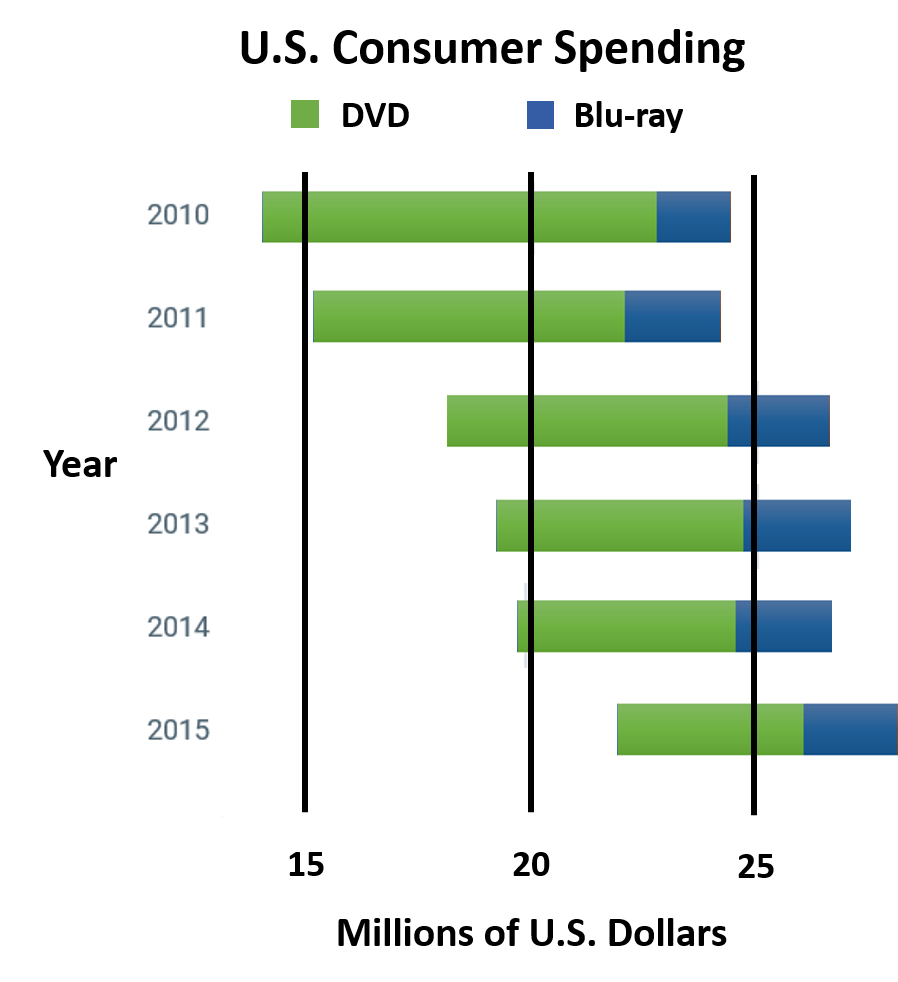 DVD versus Blu-ray United States Consumer Spending from 2010 to 2015 in millions of U.S. dollars.