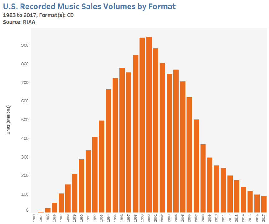 CD-Audio disc sales statistics in the U.S. from 1983 to 2017 in million of units sold. The top of the graph is 100 million units. The graph shows a peak at 1999 and 2000 and steady decline afterwards.