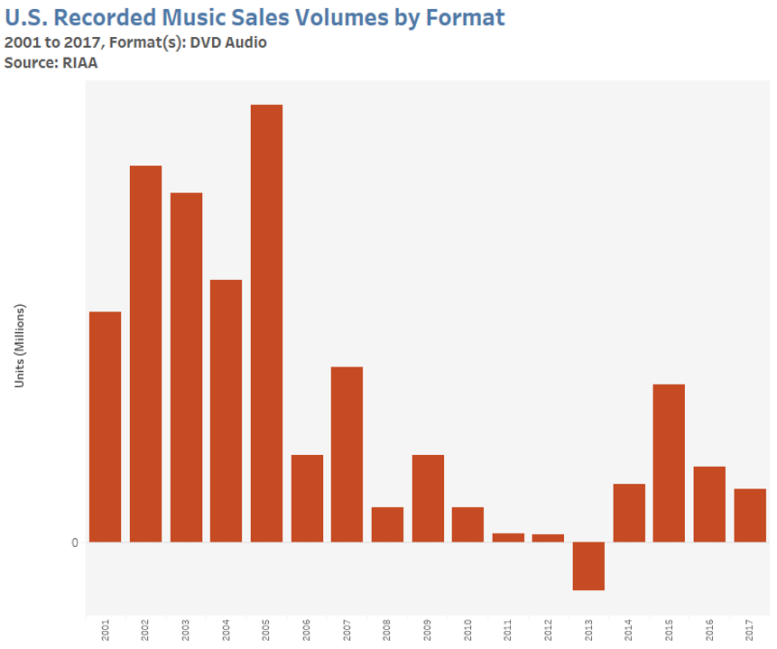 DVD-Audio disc sales statistics in the U.S. from 2001 to 2017 in million of units sold. The top of the graph is 0.5 million units. The graph shows a small initial popularity but decline after 2005.