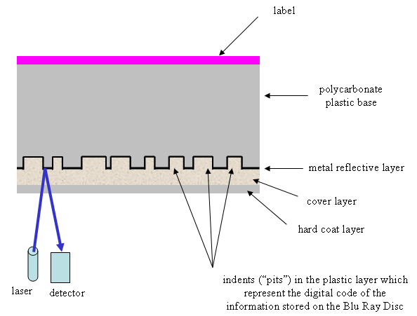 structure of a blu ray read-only disc showing the individual disc layers