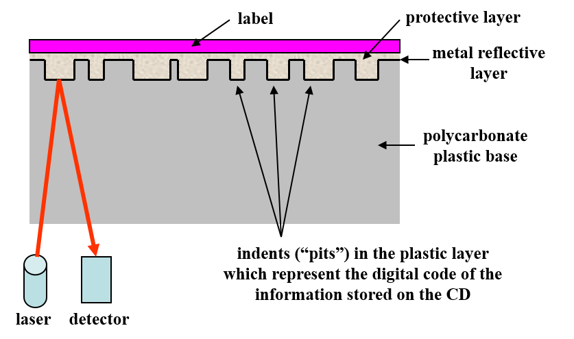 Commercial audio or read only CD structure or schematic. The cross-section shows the base, metal reflective layer, data layer or