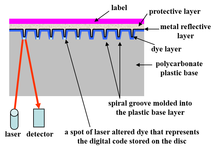 A recordable CD or CD-R schematic cross-section of the structure showing the individual layers than make up the disc. Shown are the dye layer, metal layer, protective layer, plastic base, and label.
