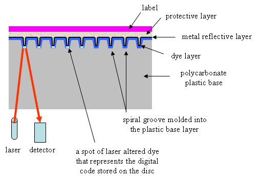 structure of a recordable CD or CD-R
