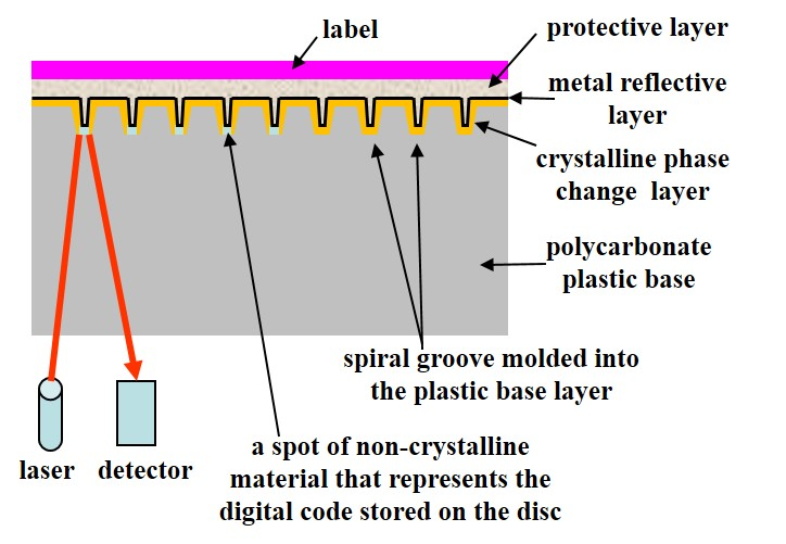A schematic of a cross-section of a CD-RW or erasable or rewriteable CD. The phase change layer stores the digital information. Like a CD-R, this disc also has a polycarbonate base and metal layer.