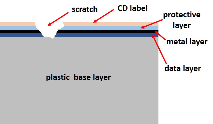 A schematic diagram of a CD with a top side scratch. The scratch has damaged the metal layer and data carrying layer of the CD. This damage is not repairable.
