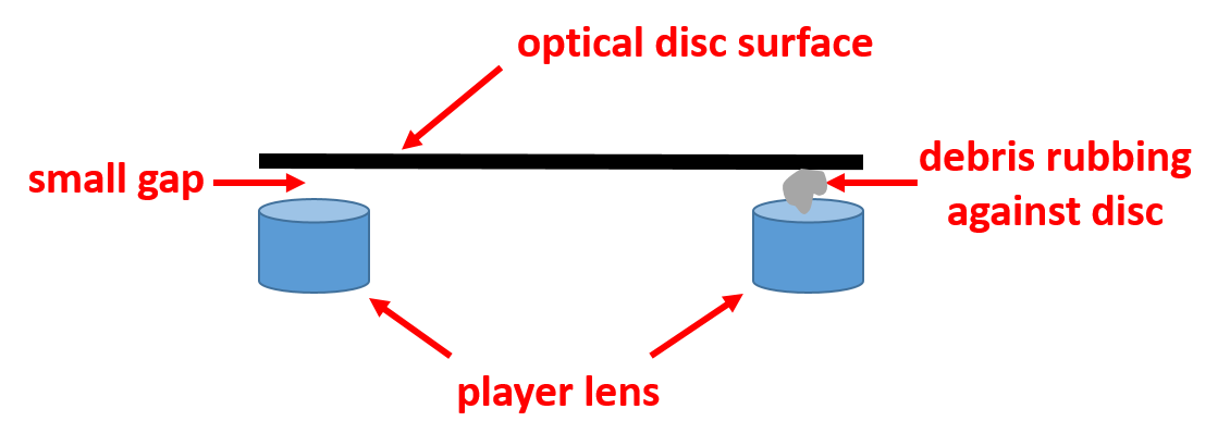 Lens of a CD player or optical disc drive can accumulate dust, dirt, and other debris, and scratch the surface of the disc.