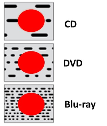 The pit density or the data density of the three main optical disc formats (CD, DVD, Blu-ray) is represented by the black spots. The red circle represents a speck of dirt.