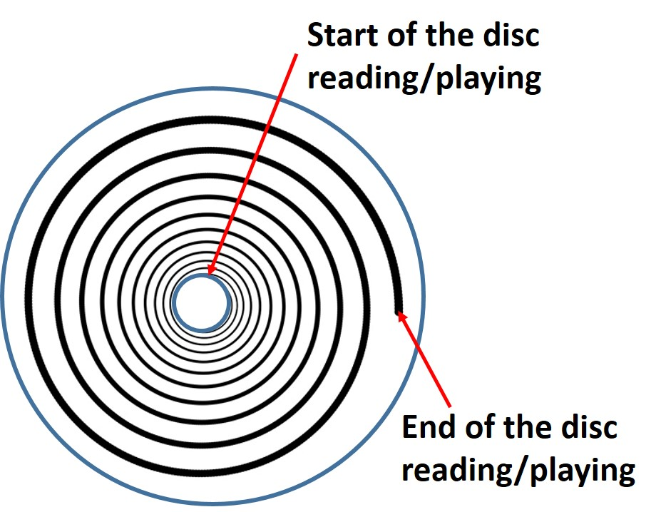 A compact disk and other optical discs such as a DVD and Blu-ray play from the inside out in a spiral pattern.