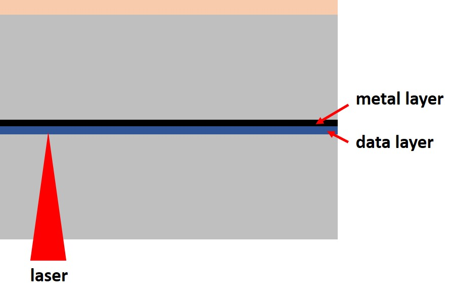 A schematic diagram of a DVD with the reading laser precisely focused on the data layer.