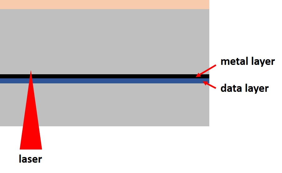A schematic diagram of a DVD with a thin base layer after sanding to remove scratches. Because of the thinner base, the laser cannot focus precisely on the data layer and read problems can occur.