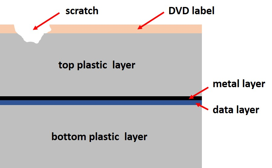 A scratch to the top or label side of the DVD will not damage the metal or data layer because these layers are in the middle of the disc and protected by thick plastic. No read problems will occur.