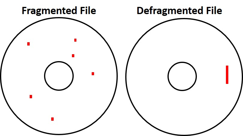 A schematic illustration of a hard disk with a fragmented file on the left and a hard disk with a defragmented file on the right.