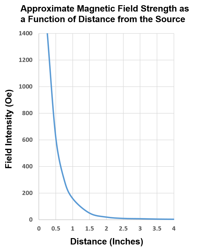 Approximate magnetic field strength as a function of distance from a source. The magnetic field falls off dramatic with a small separation from the source.