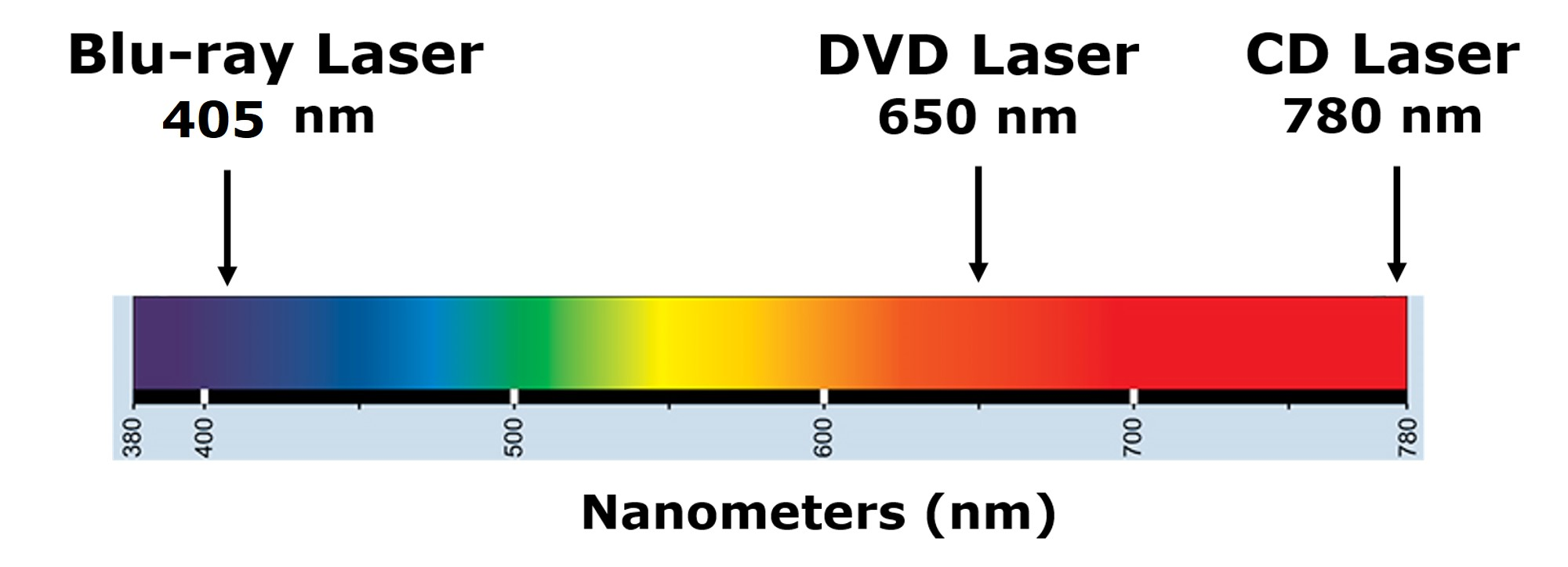 The laser wavelength for reading a CD at 780 nm and in the far red of the light spectrum, a DVD at 650 nm and in the near red, and a Blu-ray disc at 405 nm and in the blue/violet wavelength region.