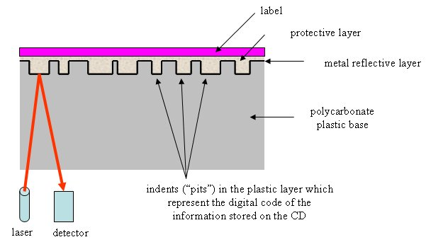 structure of a commercial audio or read only CD