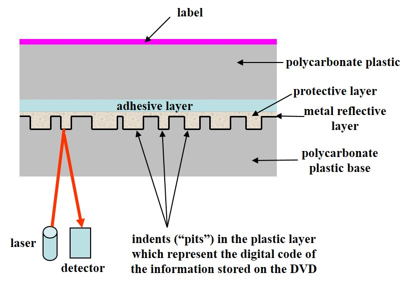 The structure of a DVD single-layer single-sided read-only disc showing two two discs glued together as well as the metal and data layer sandwiched in the middle of the disc.