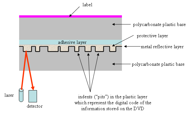The structure of a DVD single-layer single-sided read-only disc.
