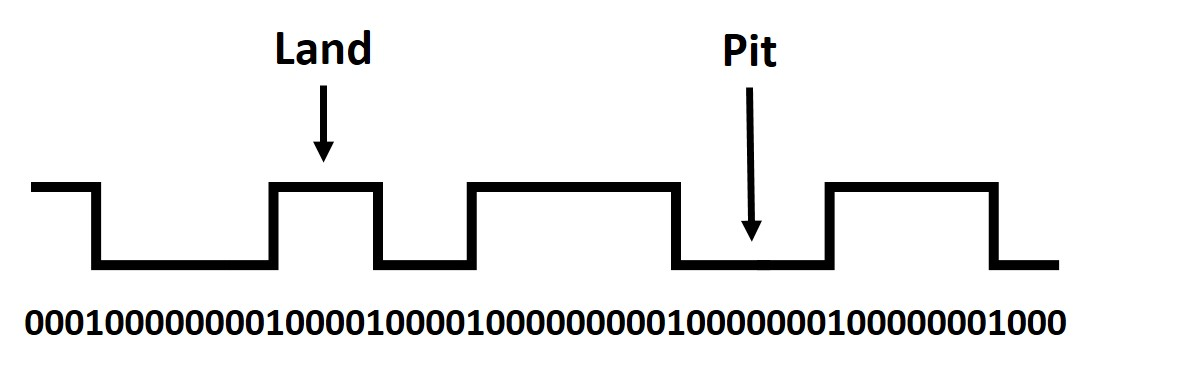 Schematic diagram showing the pits and lands in a read-only CD, as well as the formation of the digital code.