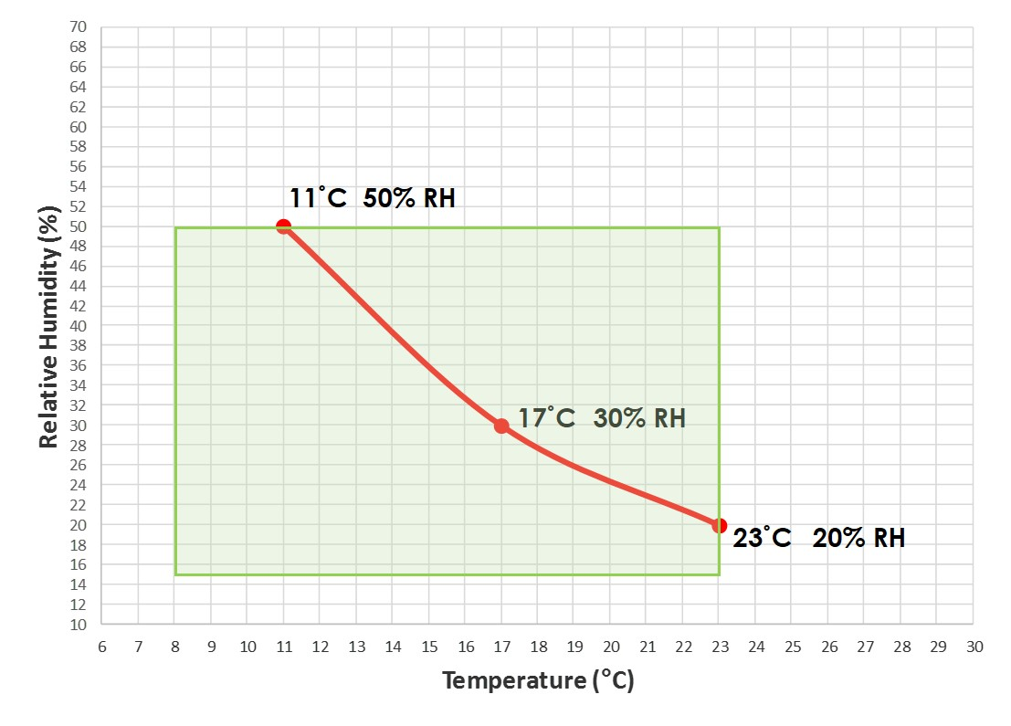 Temperature and relative humidity storage conditions for the long-term storage (for a minimum of 50 years) of polyester-based audio and video tapes.